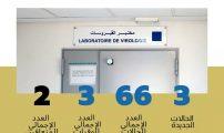 إعلان حالة الطوارئ بالمغرب وتسجيل 66 حالة مؤكدة بفيروس كورونا المستجد و ثلاث وفيات هي الحصيلة المؤقتة وحالتين تعافت من الفيروس